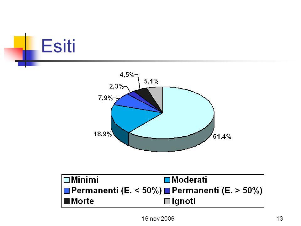 16 nov 200613 Esiti