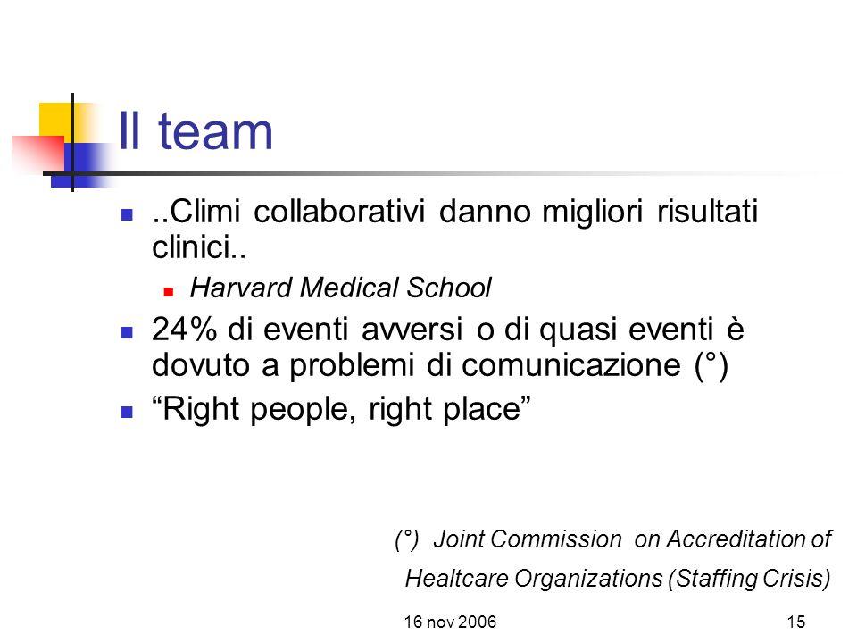 16 nov 200615 Il team..Climi collaborativi danno migliori risultati clinici..