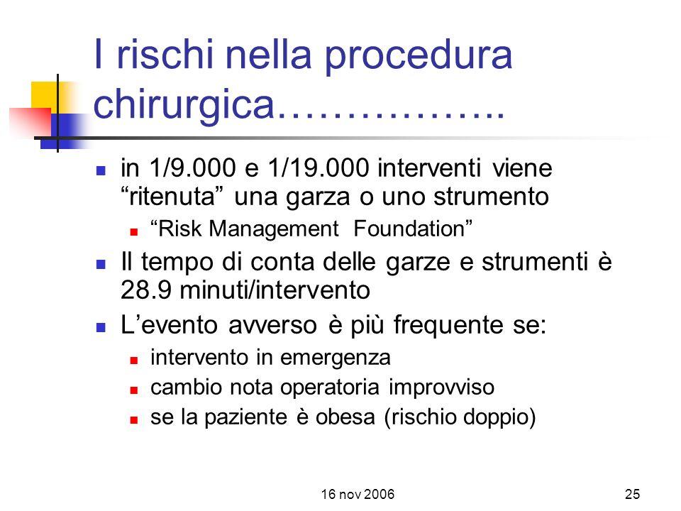 16 nov 200625 I rischi nella procedura chirurgica……………..