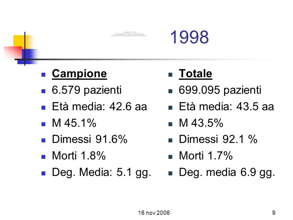 16 nov 20069 1998 Campione 6.579 pazienti Età media: 42.6 aa M 45.1% Dimessi 91.6% Morti 1.8% Deg.