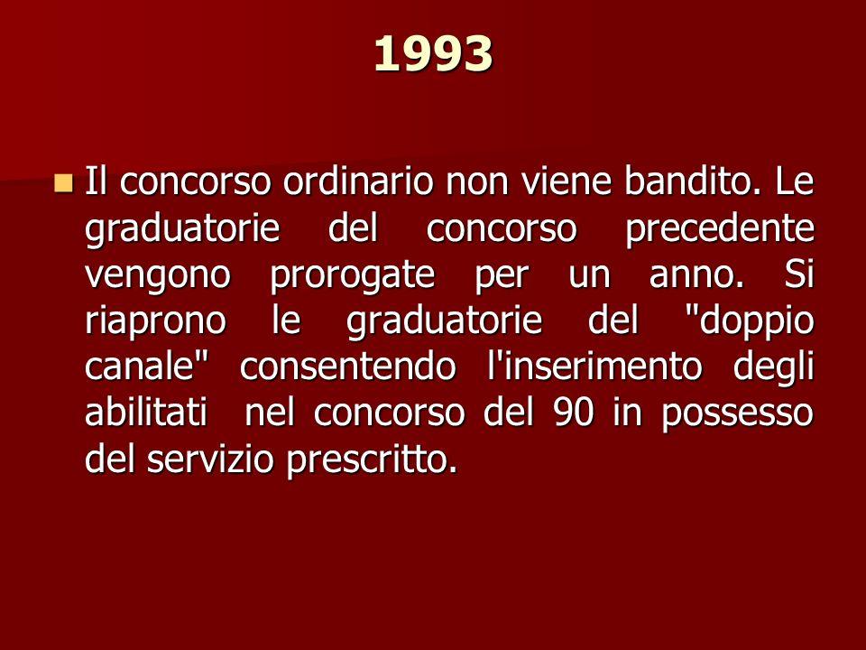 1993 Il concorso ordinario non viene bandito. Le graduatorie del concorso precedente vengono prorogate per un anno. Si riaprono le graduatorie del