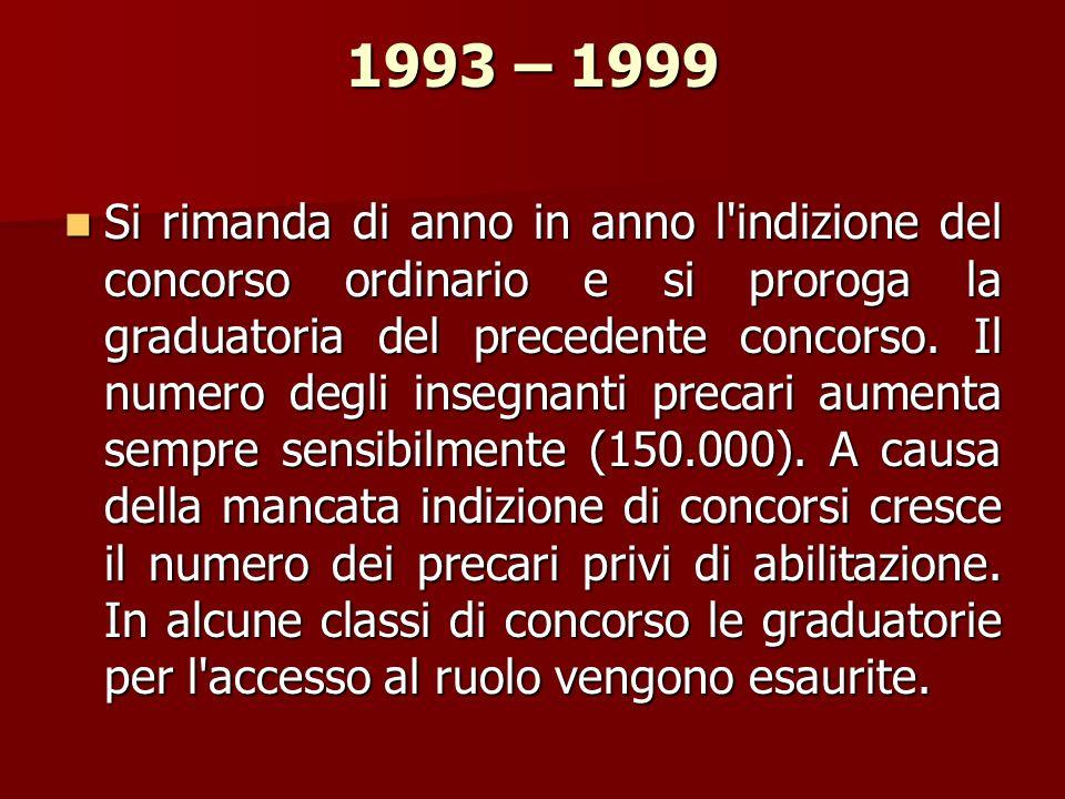 1993 – 1999 Si rimanda di anno in anno l'indizione del concorso ordinario e si proroga la graduatoria del precedente concorso. Il numero degli insegna