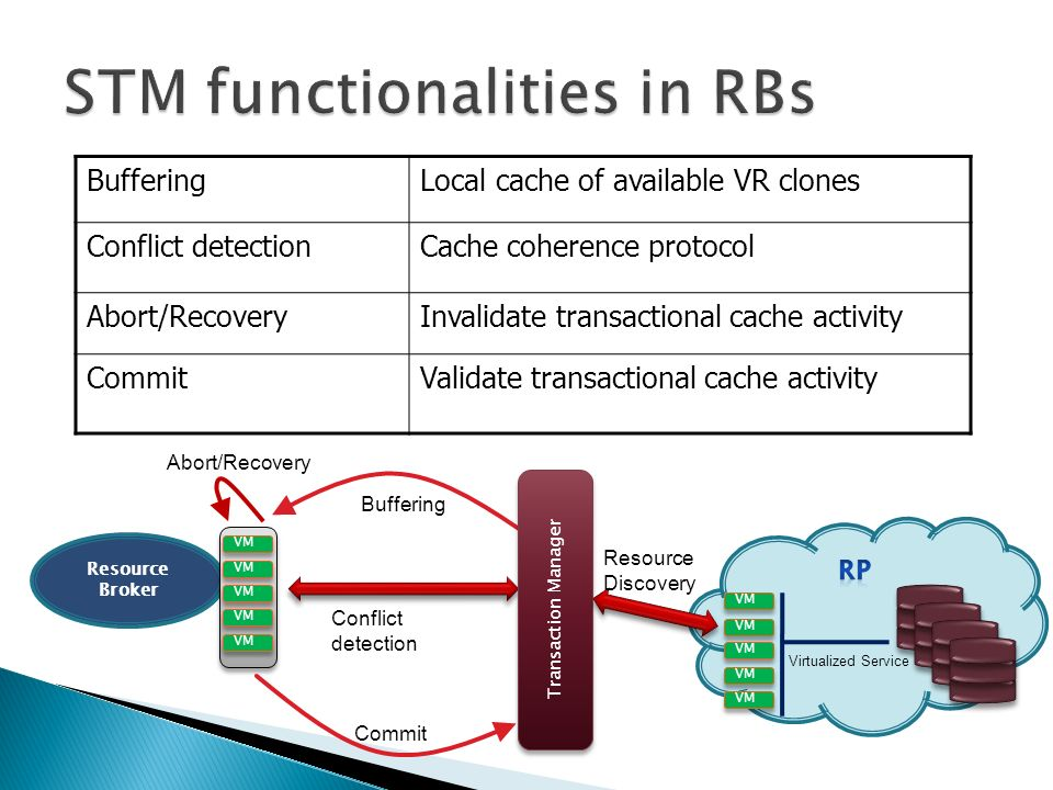 BufferingLocal cache of available VR clones Conflict detectionCache coherence protocol Abort/RecoveryInvalidate transactional cache activity CommitValidate transactional cache activity Resource Broker VM Virtualized Service VM Buffering Commit Conflict detection Abort/Recovery Transaction Manager Resource Discovery