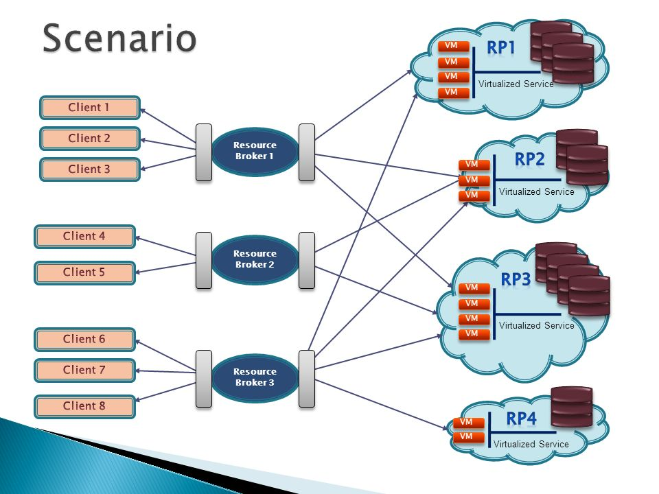 5 Resource Providers (RPs) Business companies, cluster managers and even hosts which provide physical resources as IaaS (Infrastructure as a Service).