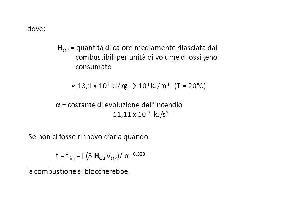 dove: H O2 = quantità di calore mediamente rilasciata dai combustibili per unità di volume di ossigeno consumato 13,1 x 10 3 kJ/kg 10 3 kJ/m 3 (T = 20