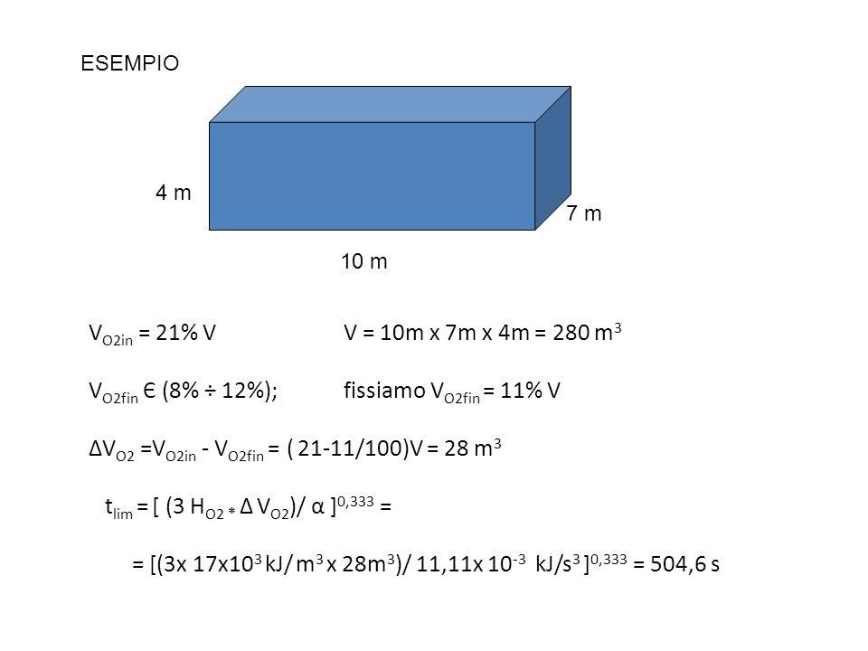 V O2in = 21% VV = 10m x 7m x 4m = 280 m 3 V O2fin Є (8% ÷ 12%); fissiamo V O2fin = 11% V ΔV O2 =V O2in - V O2fin = ( 21-11/100)V = 28 m 3 t lim = [ (3