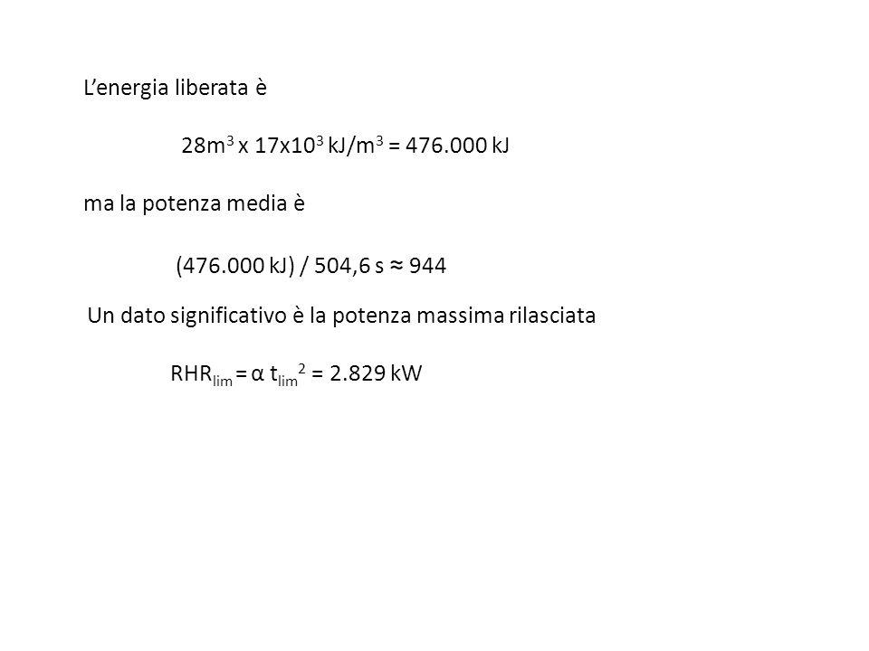 Lenergia liberata è 28m 3 x 17x10 3 kJ/m 3 = 476.000 kJ ma la potenza media è (476.000 kJ) / 504,6 s 944 Un dato significativo è la potenza massima ri
