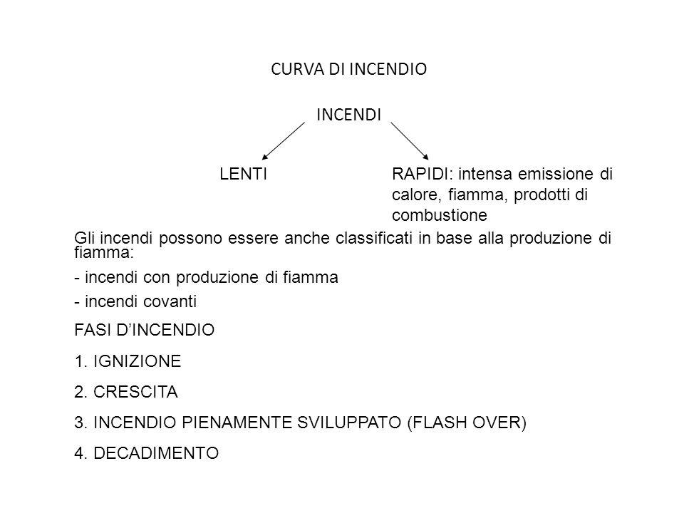 CURVA DI INCENDIO INCENDI LENTIRAPIDI: intensa emissione di calore, fiamma, prodotti di combustione Gli incendi possono essere anche classificati in b