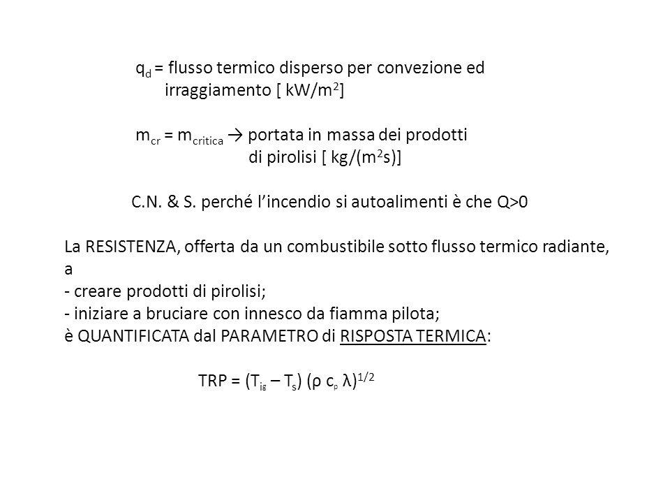 q d = flusso termico disperso per convezione ed irraggiamento [ kW/m 2 ] m cr = m critica portata in massa dei prodotti di pirolisi [ kg/(m 2 s)] C.N.