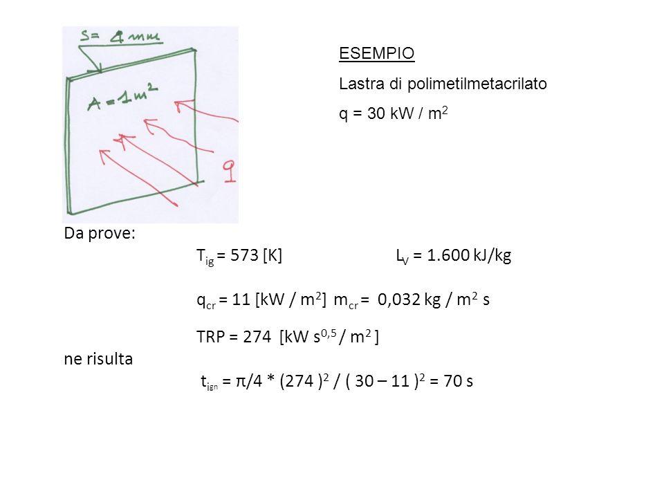 Da prove: T ig = 573 [K]L V = 1.600 kJ/kg q cr = 11 [kW / m 2 ] m cr = 0,032 kg / m 2 s TRP = 274 [kW s 0,5 / m 2 ] ne risulta t i gn = π/4 * (274 ) 2
