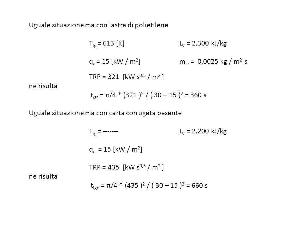 Uguale situazione ma con lastra di polietilene T ig = 613 [K]L V = 2.300 kJ/kg q c = 15 [kW / m 2 ] m cr = 0,0025 kg / m 2 s TRP = 321 [kW s 0,5 / m 2