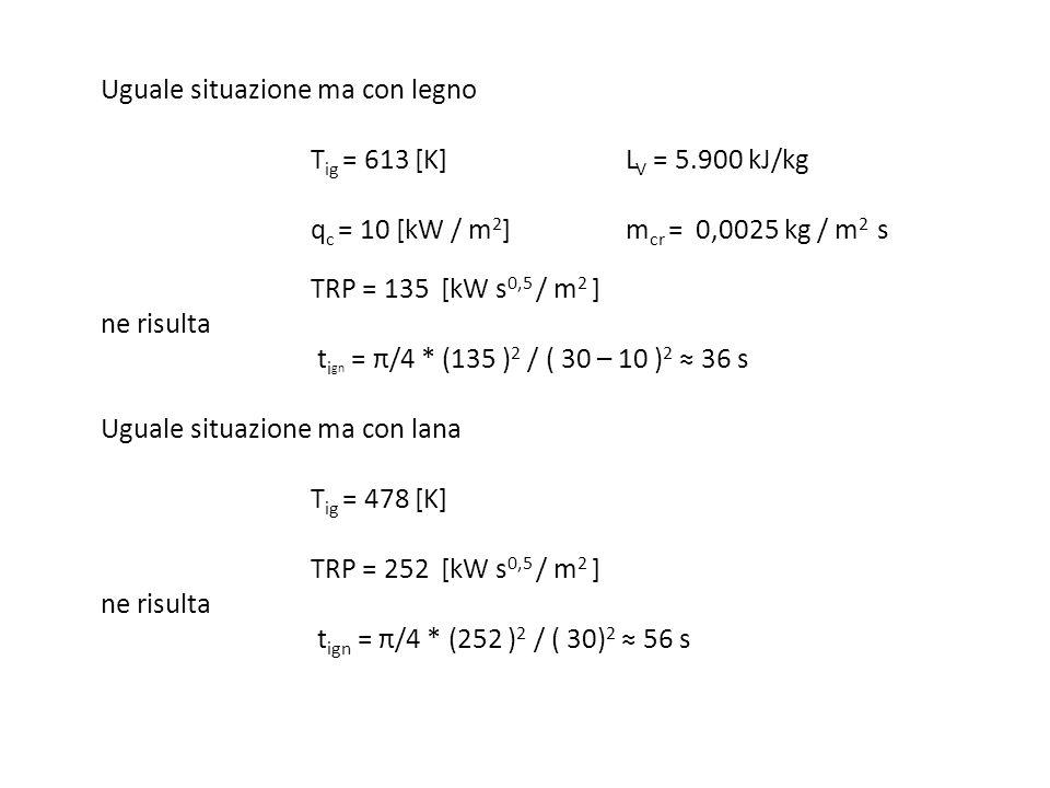 Uguale situazione ma con legno T ig = 613 [K]L V = 5.900 kJ/kg q c = 10 [kW / m 2 ] m cr = 0,0025 kg / m 2 s TRP = 135 [kW s 0,5 / m 2 ] ne risulta t
