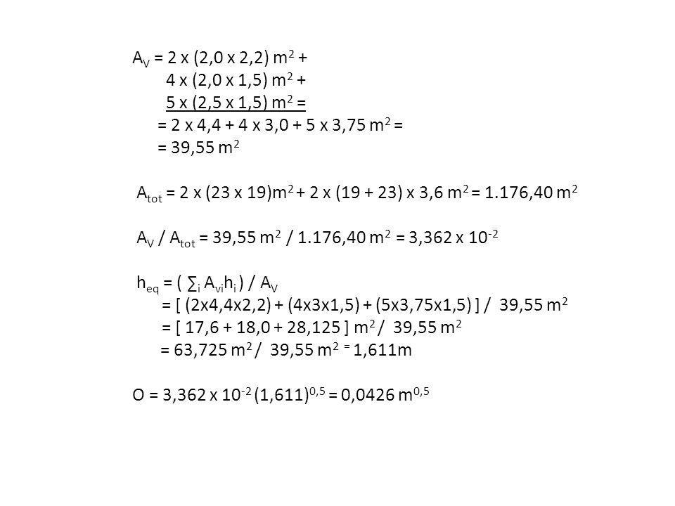 A V = 2 x (2,0 x 2,2) m 2 + 4 x (2,0 x 1,5) m 2 + 5 x (2,5 x 1,5) m 2 = = 2 x 4,4 + 4 x 3,0 + 5 x 3,75 m 2 = = 39,55 m 2 A tot = 2 x (23 x 19)m 2 + 2
