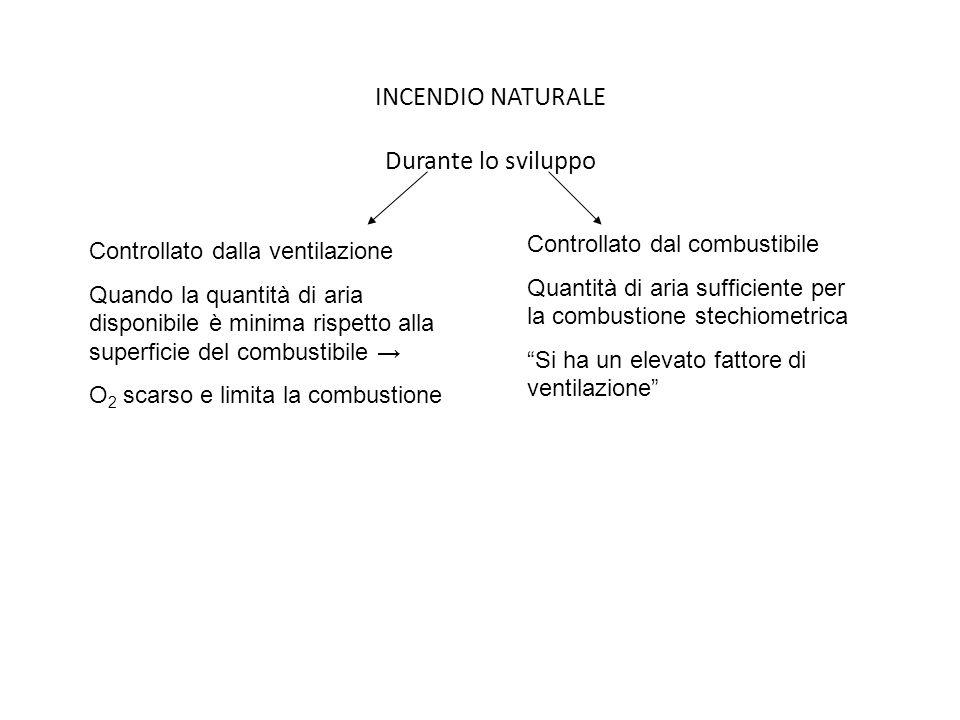 INCENDIO NATURALE Durante lo sviluppo Controllato dalla ventilazione Quando la quantità di aria disponibile è minima rispetto alla superficie del comb