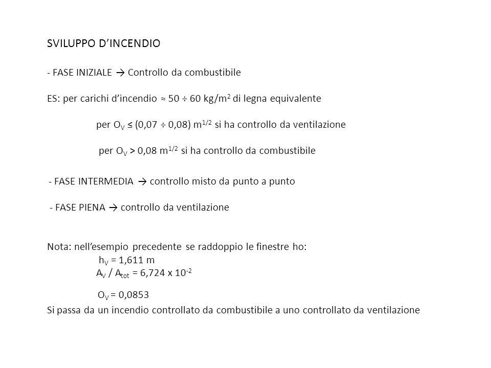 SVILUPPO DINCENDIO - FASE INIZIALE Controllo da combustibile ES: per carichi dincendio 50 ÷ 60 kg/m 2 di legna equivalente per O V (0,07 ÷ 0,08) m 1/2