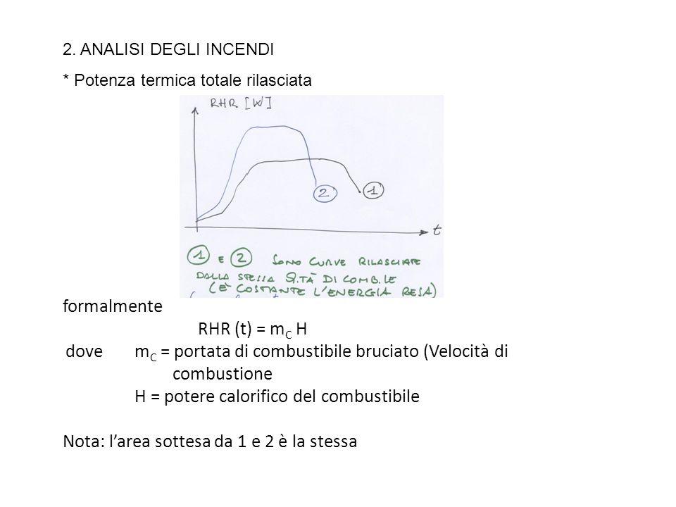 formalmente RHR (t) = m C H dove m C = portata di combustibile bruciato (Velocità di combustione H = potere calorifico del combustibile Nota: larea so