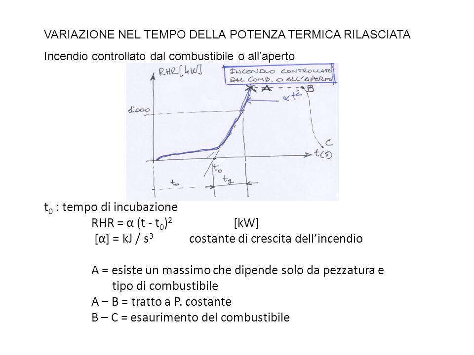t 0 : tempo di incubazione RHR = α (t - t 0 ) 2 [kW] [α] = kJ / s 3 costante di crescita dellincendio A = esiste un massimo che dipende solo da pezzat