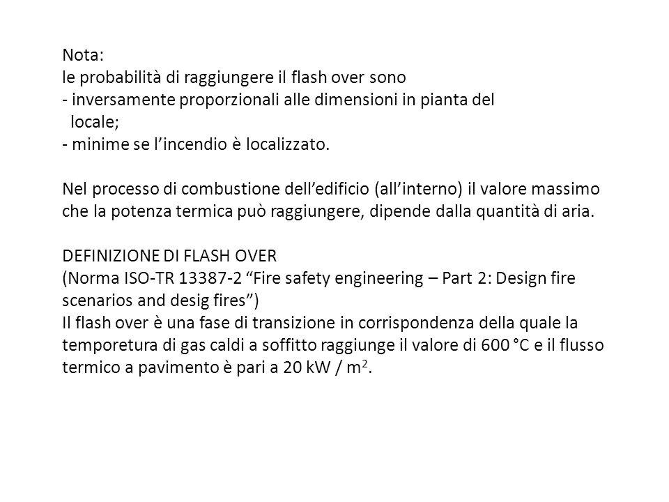 Nota: le probabilità di raggiungere il flash over sono - inversamente proporzionali alle dimensioni in pianta del locale; - minime se lincendio è loca