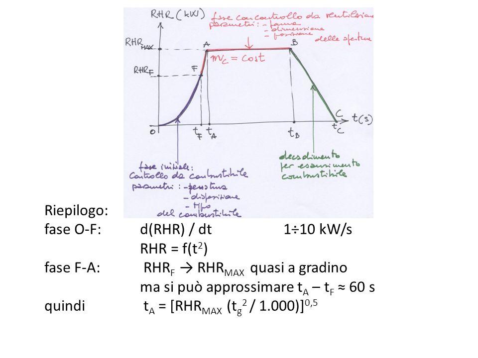 Riepilogo: fase O-F: d(RHR) / dt 1÷10 kW/s RHR = f(t 2 ) fase F-A: RHR F RHR MAX quasi a gradino ma si può approssimare t A – t F 60 s quindi t A = [R