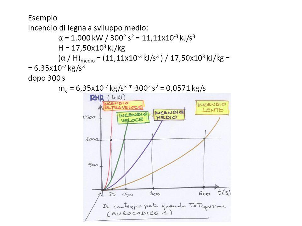Esempio Incendio di legna a sviluppo medio: α = 1.000 kW / 300 2 s 2 = 11,11x10 -3 kJ/s 3 H = 17,50x10 3 kJ/kg (α / H) medio = (11,11x10 -3 kJ/s 3 ) /