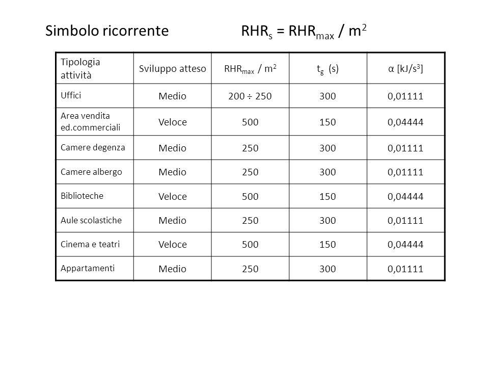 Simbolo ricorrente RHR s = RHR max / m 2 Tipologia attività Sviluppo attesoRHR max / m 2 t g (s)α [kJ/s 3 ] Uffici Medio200 ÷ 2503000,01111 Area vendi