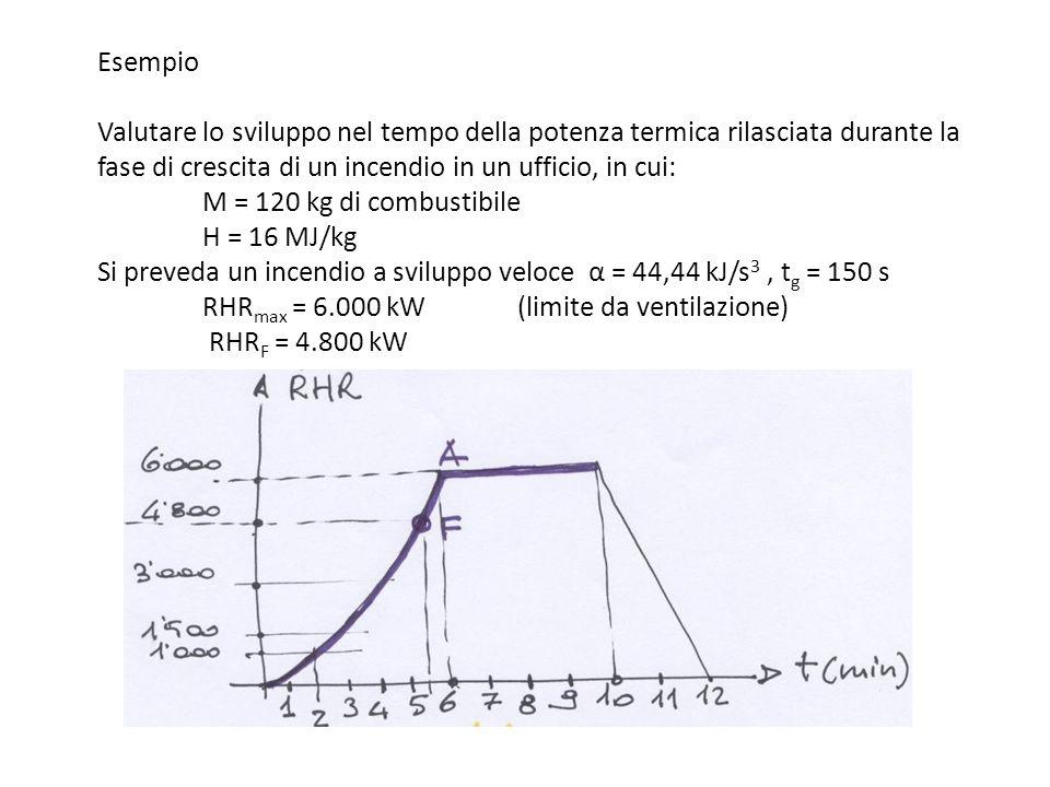 Esempio Valutare lo sviluppo nel tempo della potenza termica rilasciata durante la fase di crescita di un incendio in un ufficio, in cui: M = 120 kg d