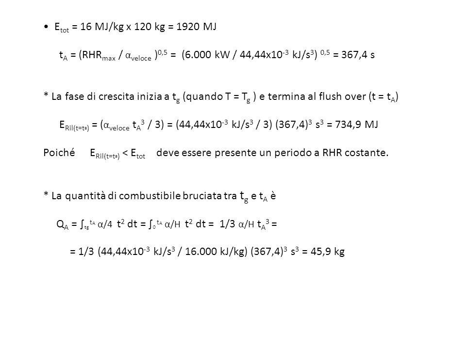 E tot = 16 MJ/kg x 120 kg = 1920 MJ t A = (RHR max / α veloce ) 0,5 = (6.000 kW / 44,44x10 -3 kJ/s 3 ) 0,5 = 367,4 s * La fase di crescita inizia a t