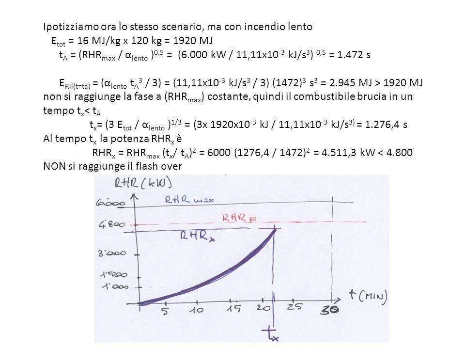 Ipotizziamo ora lo stesso scenario, ma con incendio lento E tot = 16 MJ/kg x 120 kg = 1920 MJ t A = (RHR max / α lento ) 0,5 = (6.000 kW / 11,11x10 -3