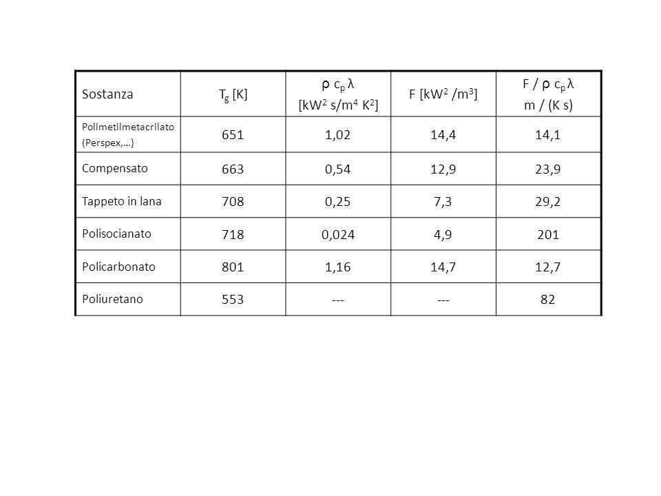 SostanzaT g [K] ρ c p λ [kW 2 s/m 4 K 2 ] F [kW 2 /m 3 ] F / ρ c p λ m / (K s) Polimetilmetacrilato (Perspex,…) 6511,0214,414,1 Compensato 6630,5412,9