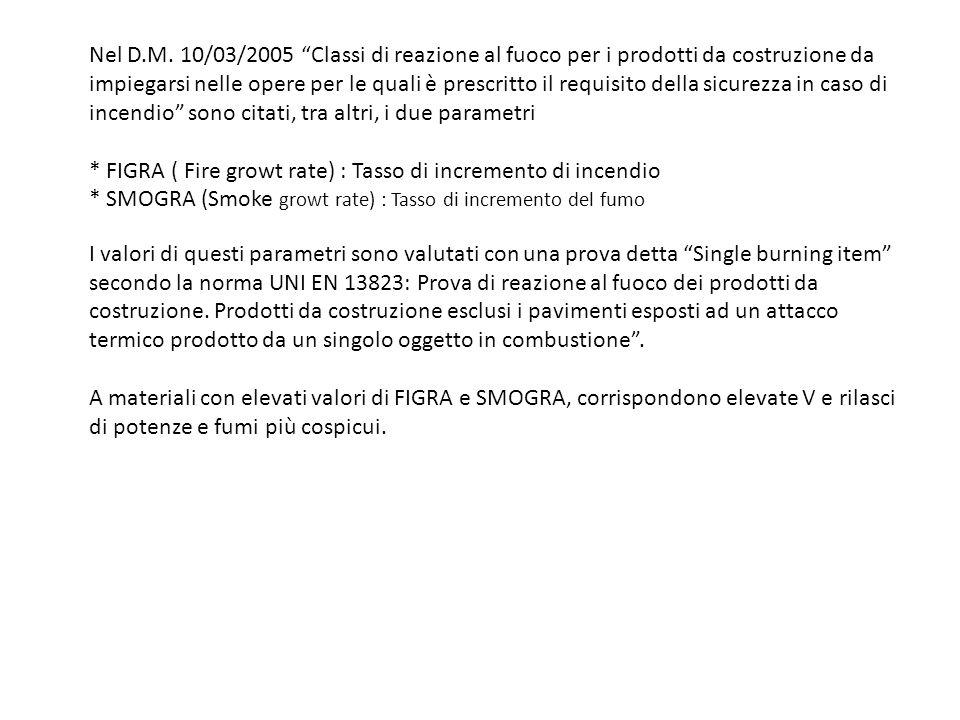 Nel D.M. 10/03/2005 Classi di reazione al fuoco per i prodotti da costruzione da impiegarsi nelle opere per le quali è prescritto il requisito della s