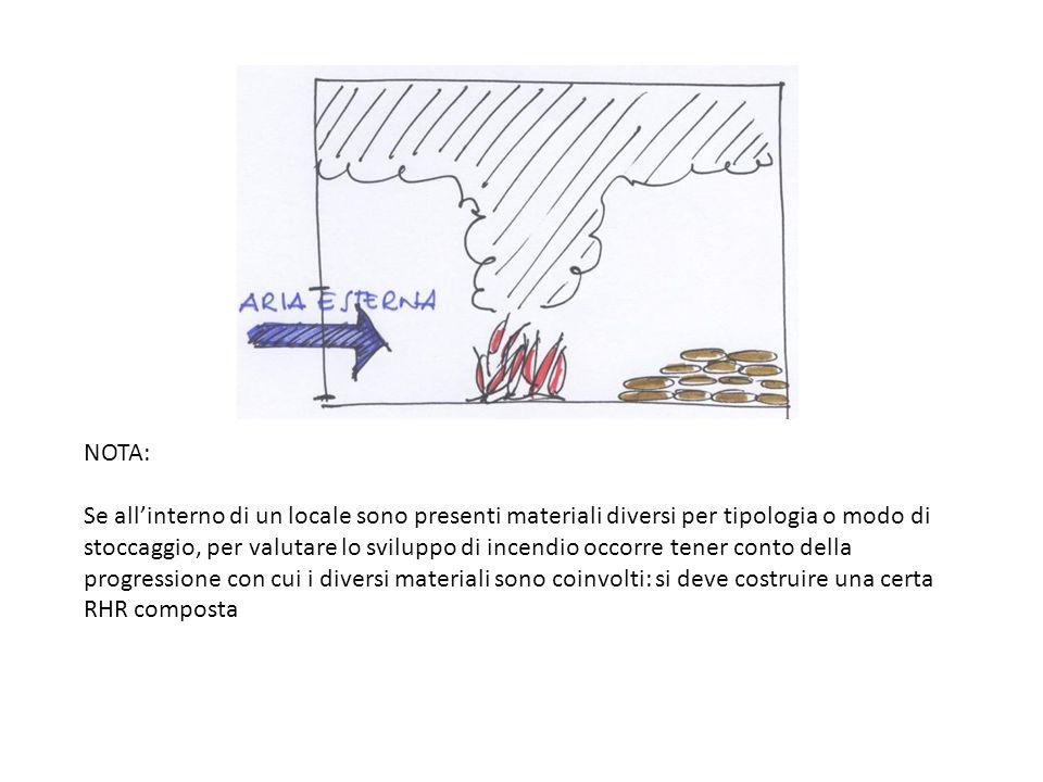 NOTA: Se allinterno di un locale sono presenti materiali diversi per tipologia o modo di stoccaggio, per valutare lo sviluppo di incendio occorre tene