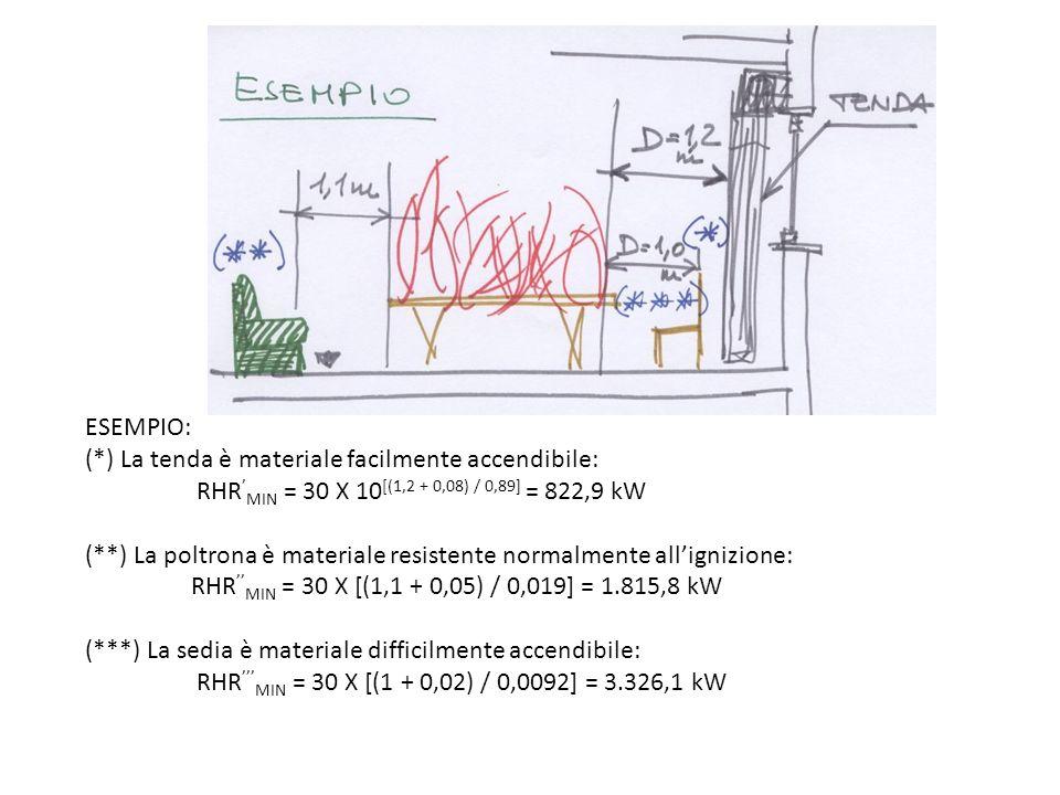 ESEMPIO: (*) La tenda è materiale facilmente accendibile: RHR MIN = 30 X 10 [(1,2 + 0,08) / 0,89] = 822,9 kW (**) La poltrona è materiale resistente n