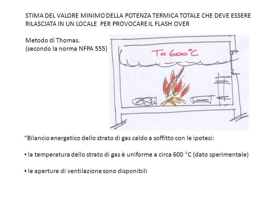 STIMA DEL VALORE MINIMO DELLA POTENZA TERMICA TOTALE CHE DEVE ESSERE RILASCIATA IN UN LOCALE PER PROVOCARE IL FLASH OVER Metodo di Thomas. (secondo la