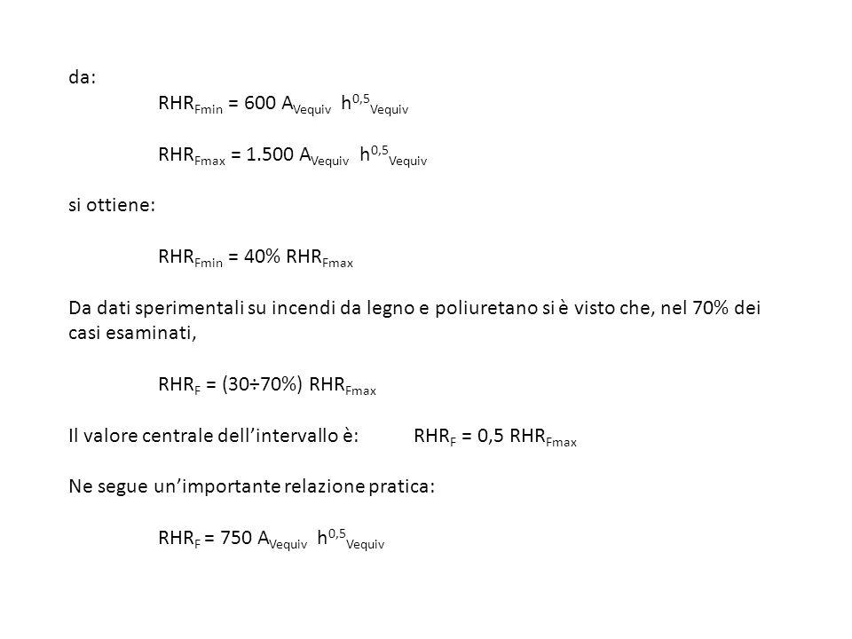 da: RHR Fmin = 600 A Vequiv h 0,5 Vequiv RHR Fmax = 1.500 A Vequiv h 0,5 Vequiv si ottiene: RHR Fmin = 40% RHR Fmax Da dati sperimentali su incendi da