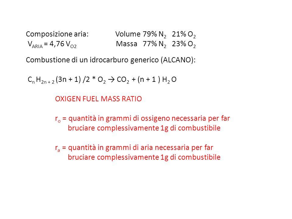 1 mole aria pesa 28,8 g 22,4 l 1 mole O 2 pesa 32 g r a / r o = (100 / 21) * (28,8 / 32) = 4,29 In generale 1kg combustibile + r aria * kg aria (1 + r aria ) kg pdc tenendo conto dellAZOTO: C X H y O z + W O 2 + W *(79/21) N 2 x CO 2 + (y/2) H 2 O + W (79/21) N 2 doveW = (2x + y/2 – z) / 2 r aria = 137,95 *W / (12,01x + y + 16z) EX: PROPANO C 3 H 8 + 5O 2 + 5*(79/21) N 2 3 CO 2 + 4H 2 O + 18,85 N 2 doveW = 5 r aria = 137,95 *5/ (12,01 * 3 + 8) = 15,6 kg aria / kg propano