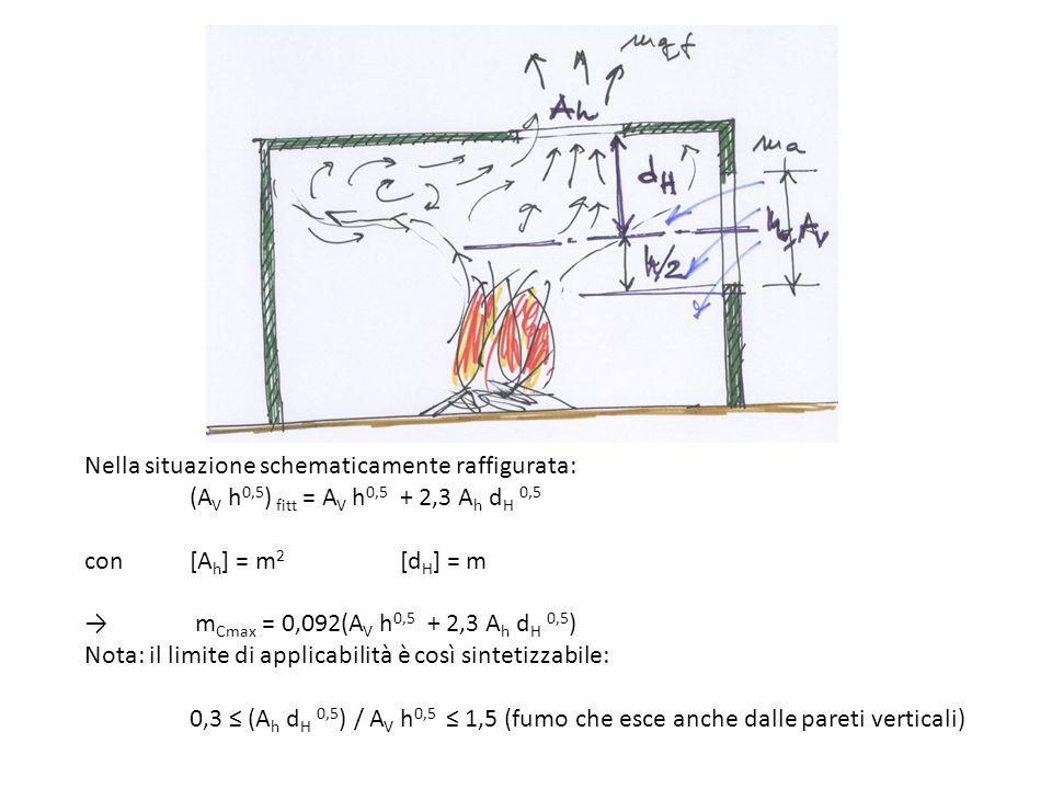 Nella situazione schematicamente raffigurata: (A V h 0,5 ) fitt = A V h 0,5 + 2,3 A h d H 0,5 con [A h ] = m 2 [d H ] = m m Cmax = 0,092(A V h 0,5 + 2