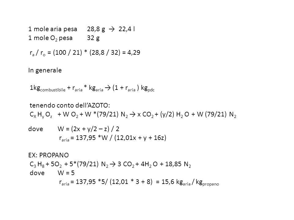 1 mole aria pesa 28,8 g 22,4 l 1 mole O 2 pesa 32 g r a / r o = (100 / 21) * (28,8 / 32) = 4,29 In generale 1kg combustibile + r aria * kg aria (1 + r