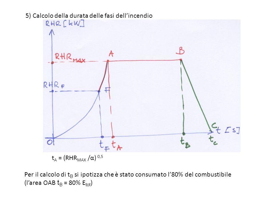 5) Calcolo della durata delle fasi dellincendio t A = (RHR MAX /α) 0,5 Per il calcolo di t B si ipotizza che è stato consumato l80% del combustibile (