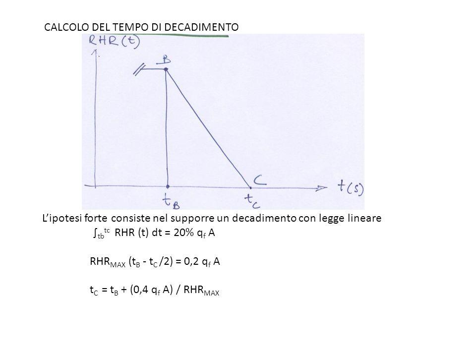 CALCOLO DEL TEMPO DI DECADIMENTO Lipotesi forte consiste nel supporre un decadimento con legge lineare tb tc RHR (t) dt = 20% q f A RHR MAX (t B - t C