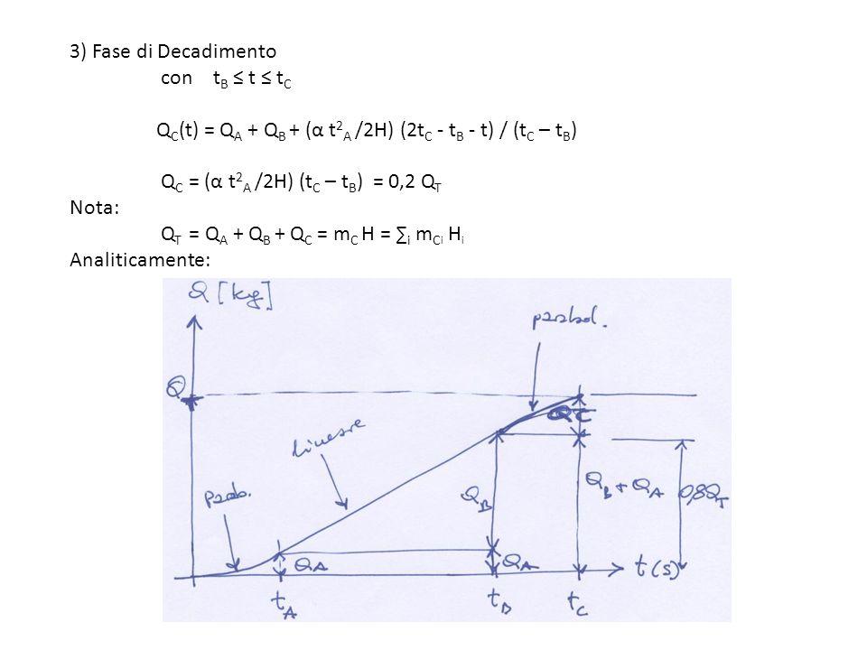 3) Fase di Decadimento con t B t t C Q C (t) = Q A + Q B + (α t 2 A /2H) (2t C - t B - t) / (t C – t B ) Q C = (α t 2 A /2H) (t C – t B ) = 0,2 Q T No