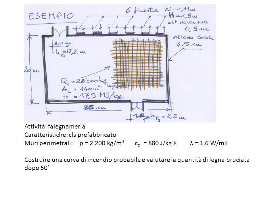 Attività: falegnameria Caratteristiche: cls prefabbricato Muri perimetrali:ρ = 2.200 kg/m 3 c p = 880 J/kg Kλ = 1,6 W/mK Costruire una curva di incend