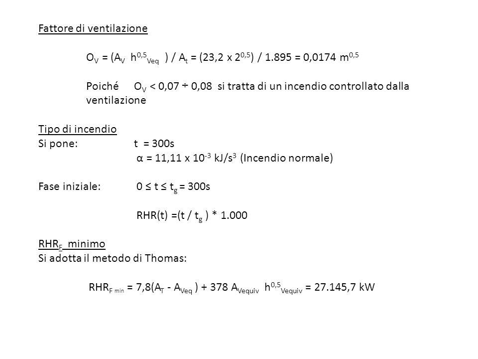 Fattore di ventilazione O V = (A V h 0,5 Veq ) / A t = (23,2 x 2 0,5 ) / 1.895 = 0,0174 m 0,5 Poiché O V < 0,07÷ 0,08 si tratta di un incendio control