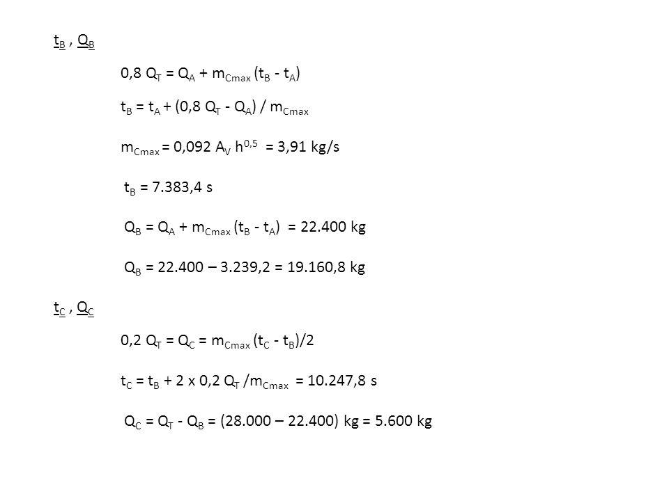 t B, Q B 0,8 Q T = Q A + m Cmax (t B - t A ) t B = t A + (0,8 Q T - Q A ) / m Cmax m Cmax = 0,092 A V h 0,5 = 3,91 kg/s t B = 7.383,4 s Q B = Q A + m