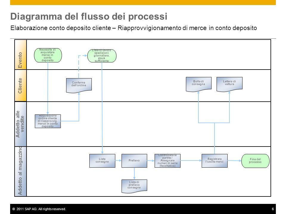 ©2011 SAP AG. All rights reserved.6 Diagramma del flusso dei processi Elaborazione conto deposito cliente – Riapprovvigionamento di merce in conto dep