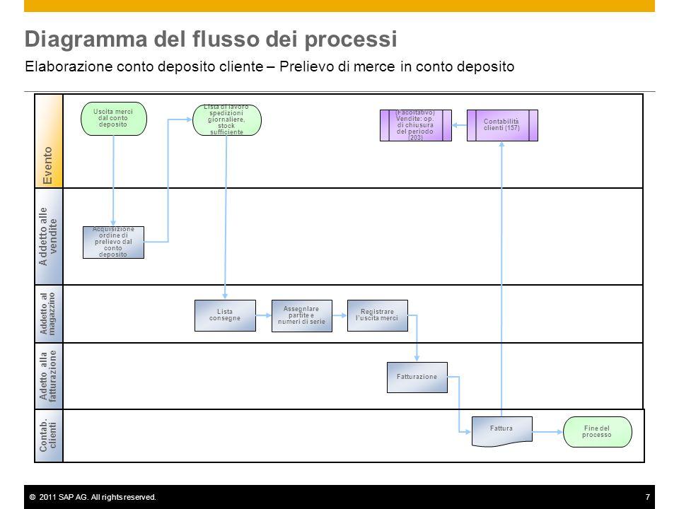 ©2011 SAP AG. All rights reserved.7 Diagramma del flusso dei processi Elaborazione conto deposito cliente – Prelievo di merce in conto deposito Addett