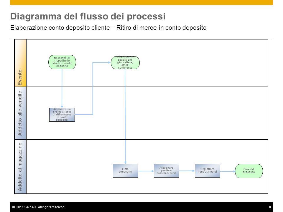 ©2011 SAP AG. All rights reserved.8 Diagramma del flusso dei processi Elaborazione conto deposito cliente – Ritiro di merce in conto deposito Necessit