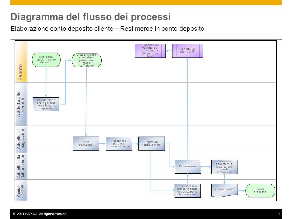 ©2011 SAP AG. All rights reserved.9 Diagramma del flusso dei processi Elaborazione conto deposito cliente – Resi merce in conto deposito Contab. clien