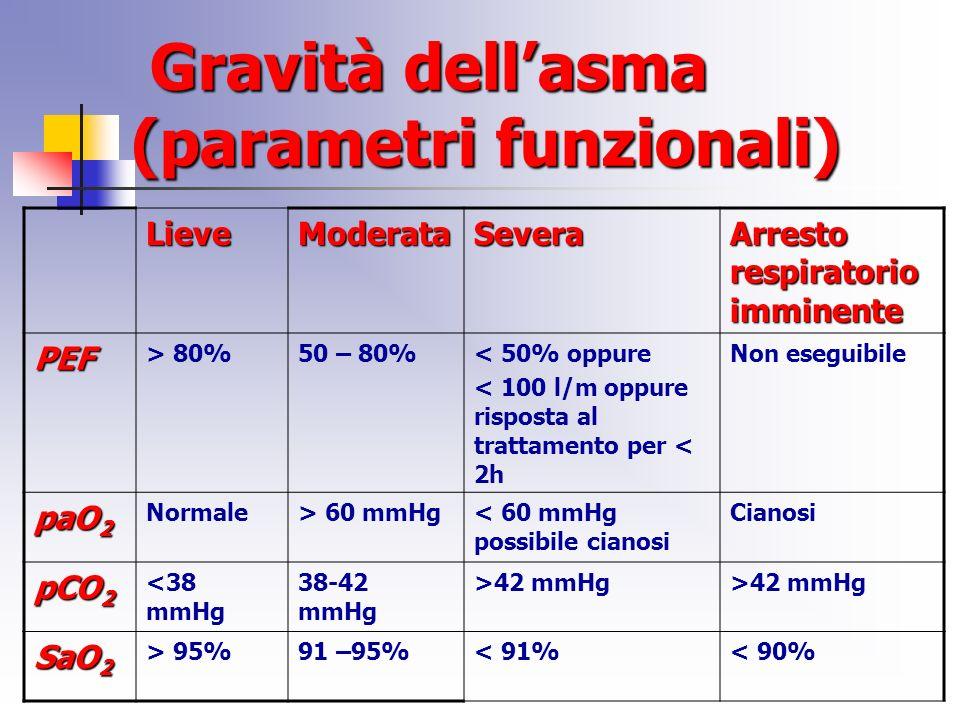 Gravità dellasma (parametri funzionali) Gravità dellasma (parametri funzionali) LieveModerataSevera Arresto respiratorio imminente PEF > 80%50 – 80%< 50% oppure < 100 l/m oppure risposta al trattamento per < 2h Non eseguibile paO 2 Normale> 60 mmHg< 60 mmHg possibile cianosi Cianosi pCO 2 <38 mmHg 38-42 mmHg >42 mmHg SaO 2 > 95%91 –95%< 91%< 90%