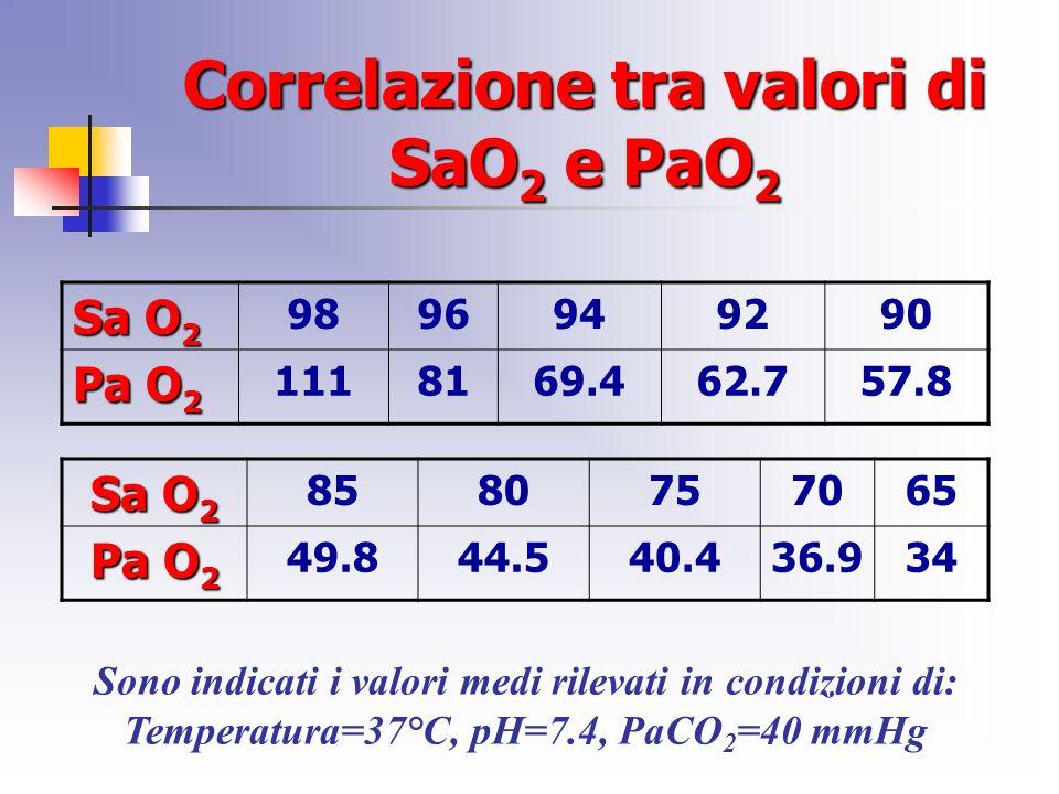 Correlazione tra valori di SaO 2 e PaO 2 Sa O 2 9896949290 Pa O 2 1118169.462.757.8 Sa O 2 8580757065 Pa O 2 49.844.540.436.934 Sono indicati i valori medi rilevati in condizioni di: Temperatura=37°C, pH=7.4, PaCO 2 =40 mmHg