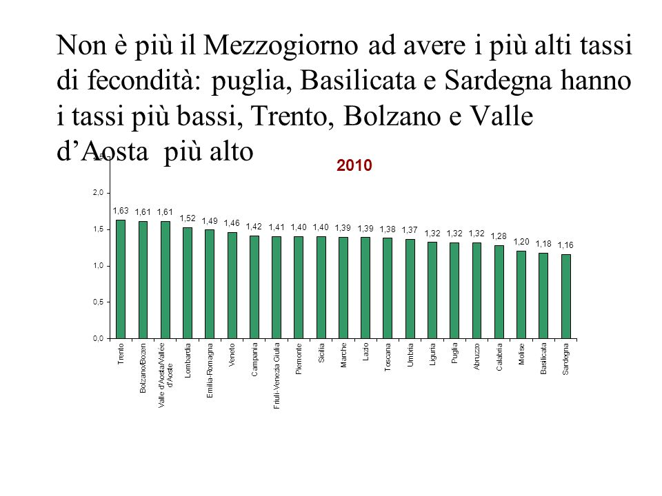 Non è più il Mezzogiorno ad avere i più alti tassi di fecondità: puglia, Basilicata e Sardegna hanno i tassi più bassi, Trento, Bolzano e Valle dAosta